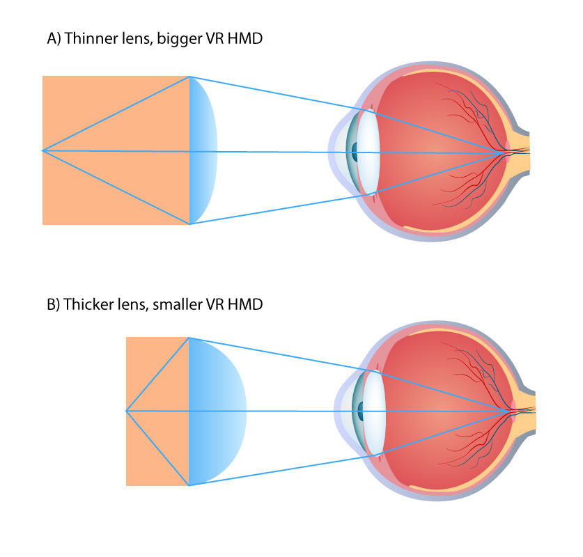 Field of View for Virtual Reality Headsets Explained | VR